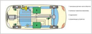 Тормозная система ABS — диагностика